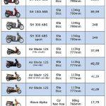 Bảng giá xe máy honda mới nhất (30/1/2018).